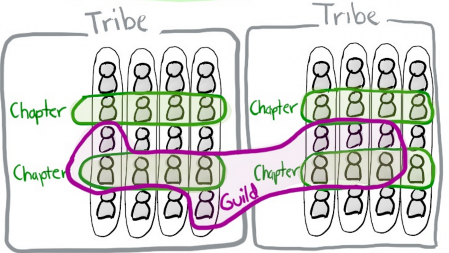 スポティファイモデルの体制図
