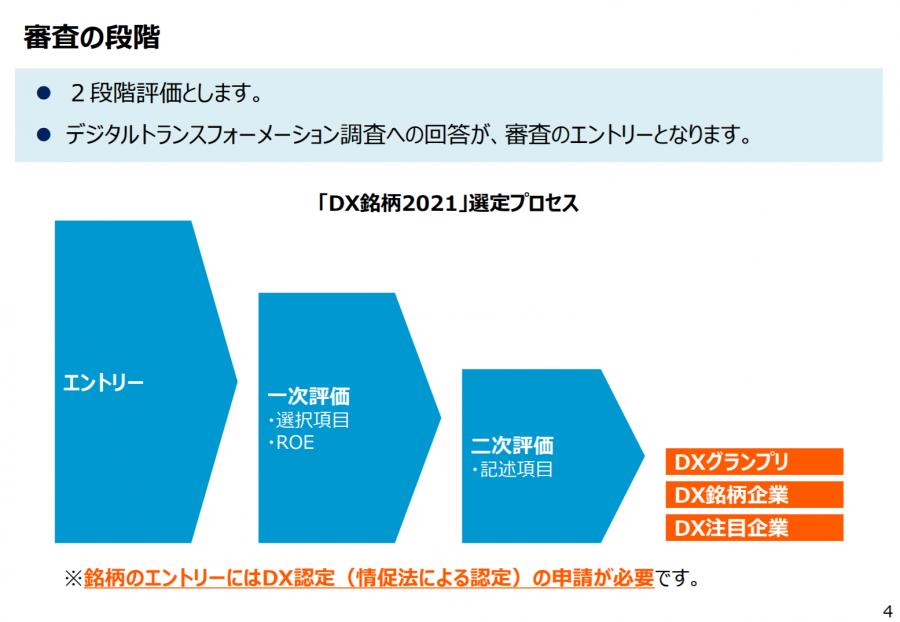 DX銘柄2021の選定プロセス