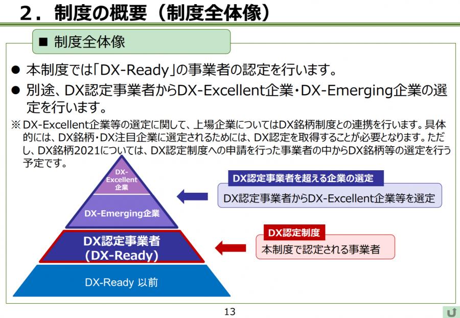DX認定制度の概要