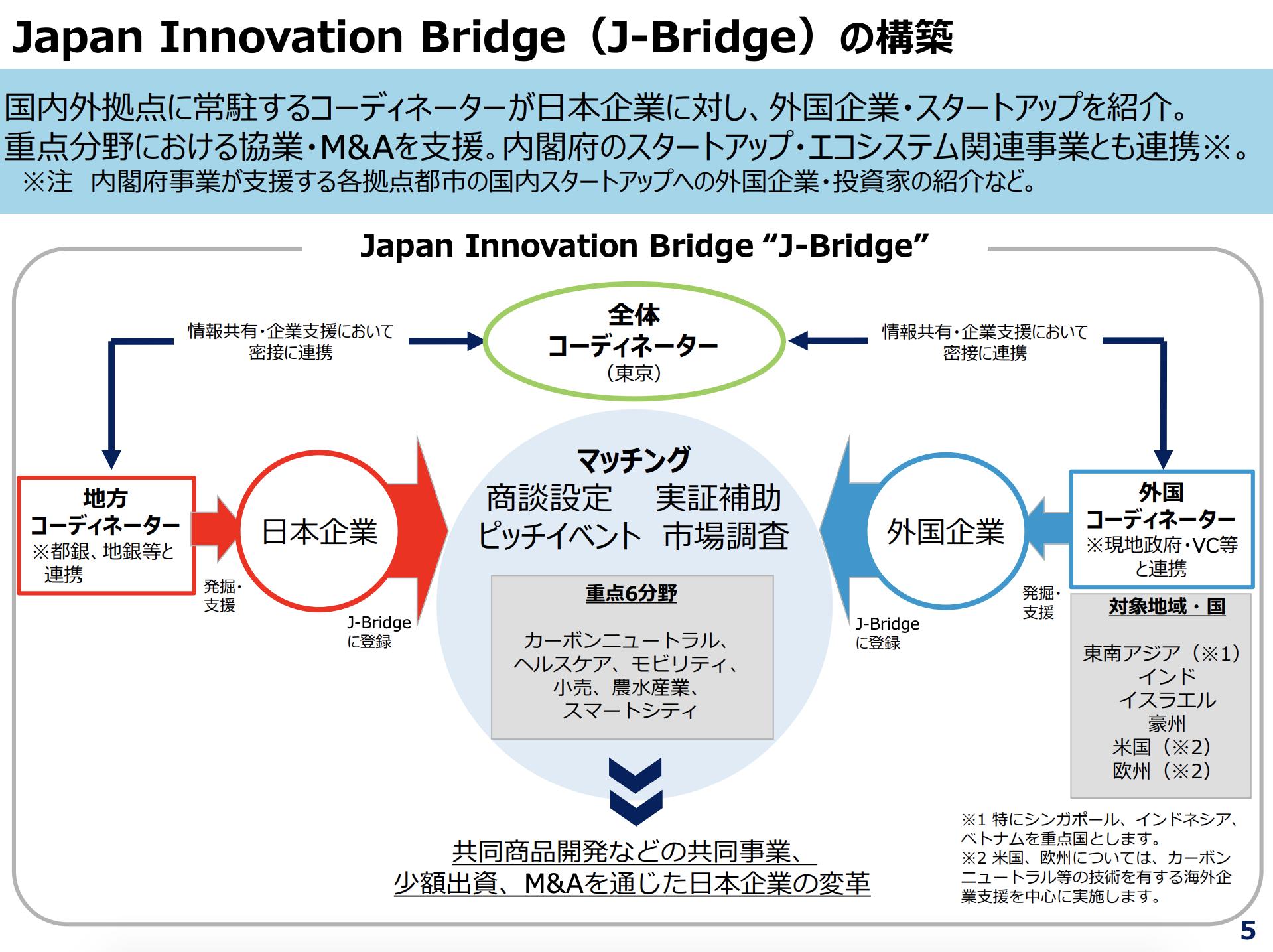 Japan Innovation Bridgeの構造