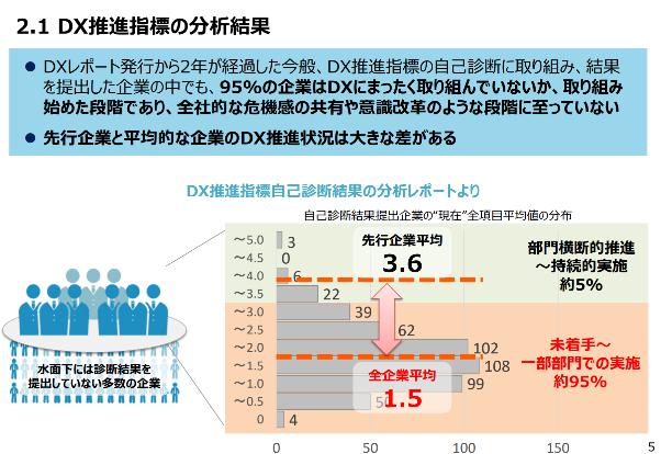 DX推進指標の分析結果