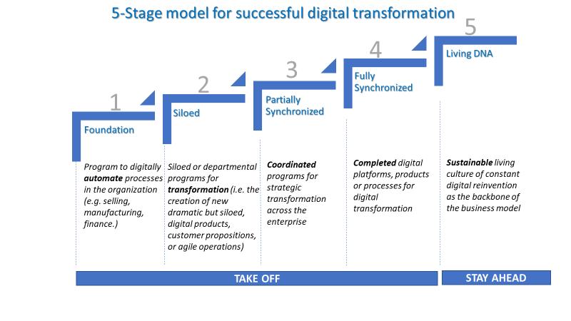 DX成功モデルの5つの段階